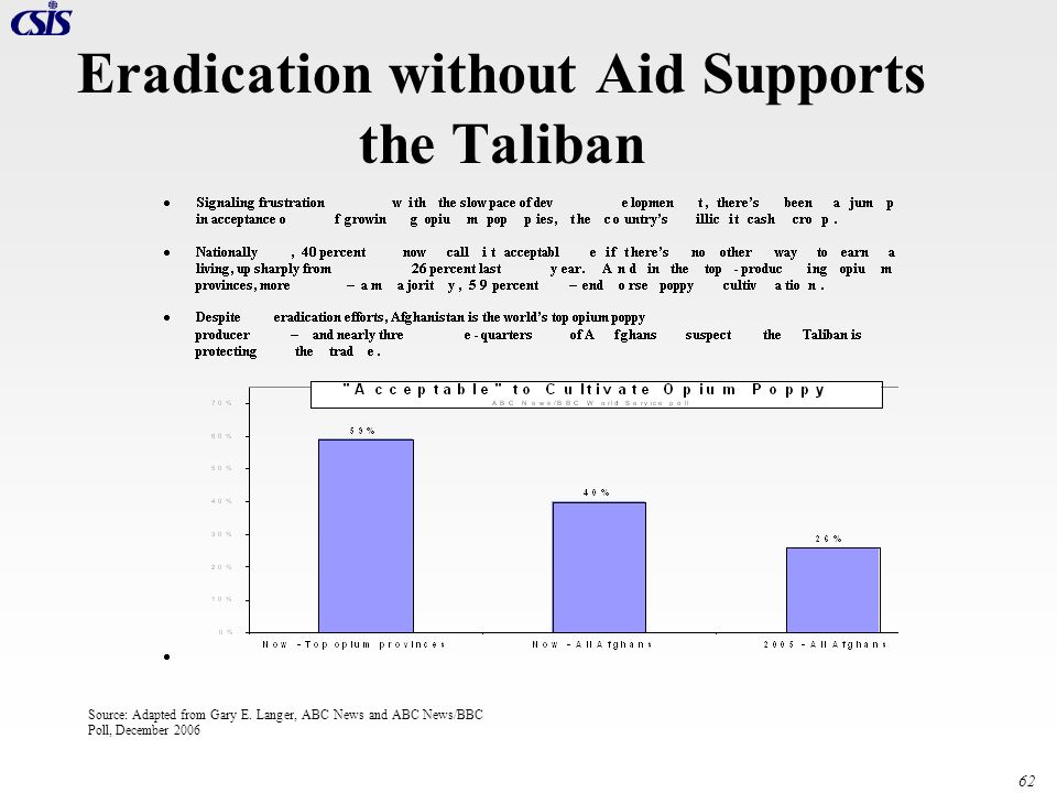 Eradication without Aid Supports the Taliban