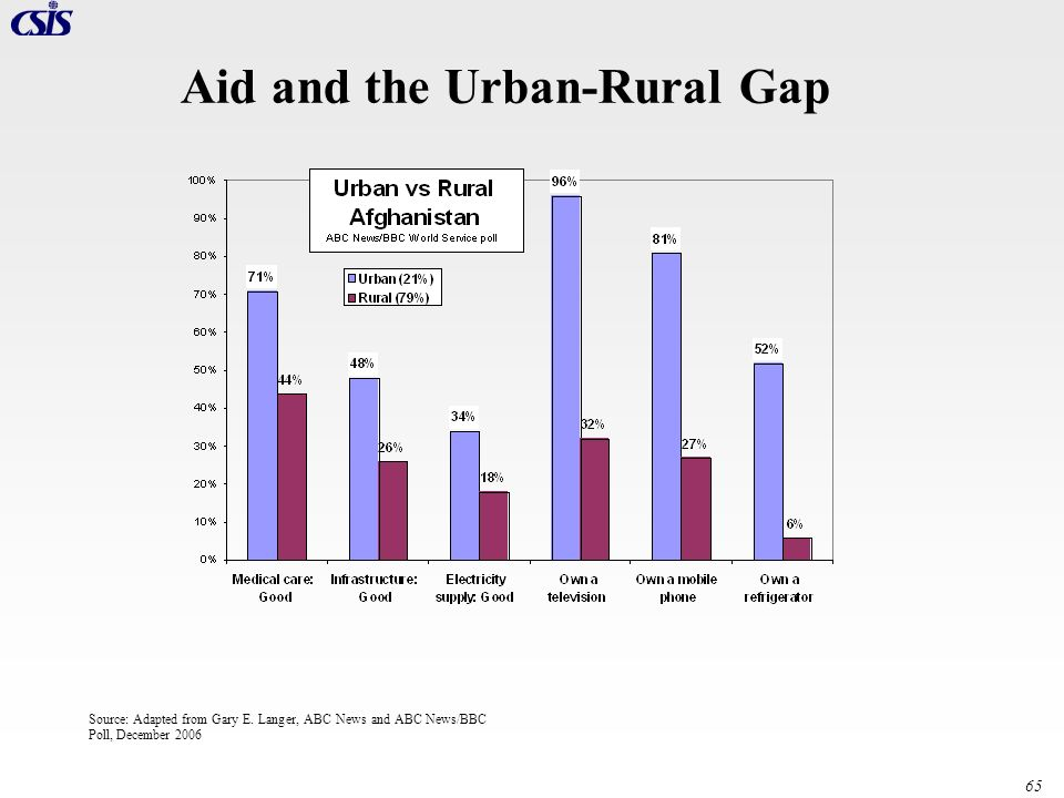 Aid and the Urban-Rural Gap