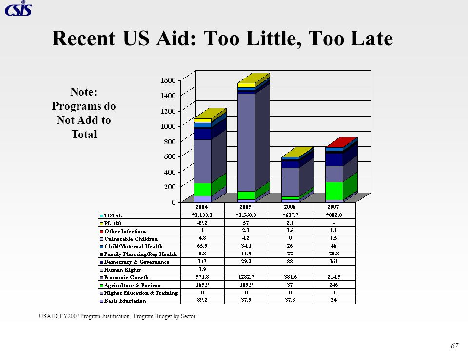 Recent US Aid: Too Little, Too Late
