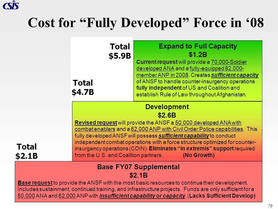 Cost for Fully Developed Force in '08