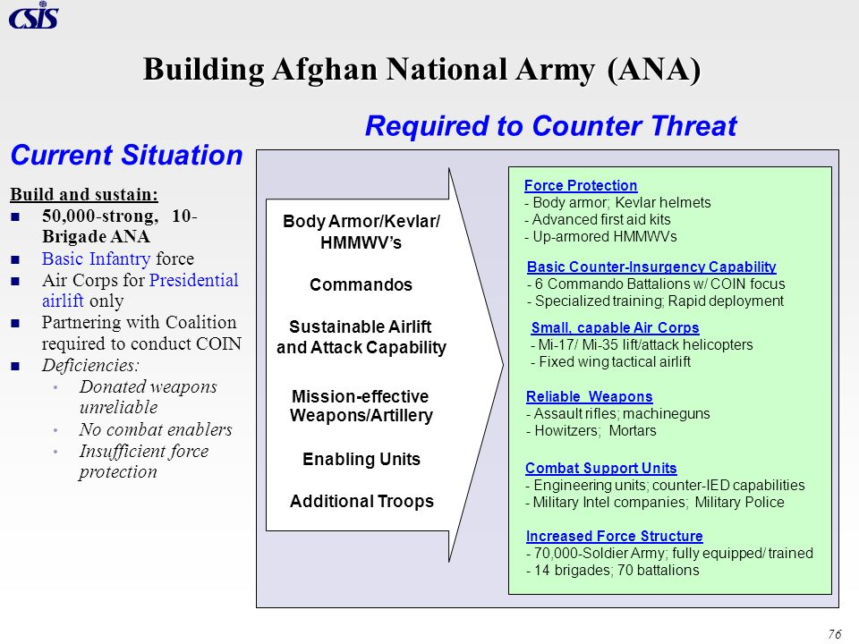 Building Afghan National Army (ANA)