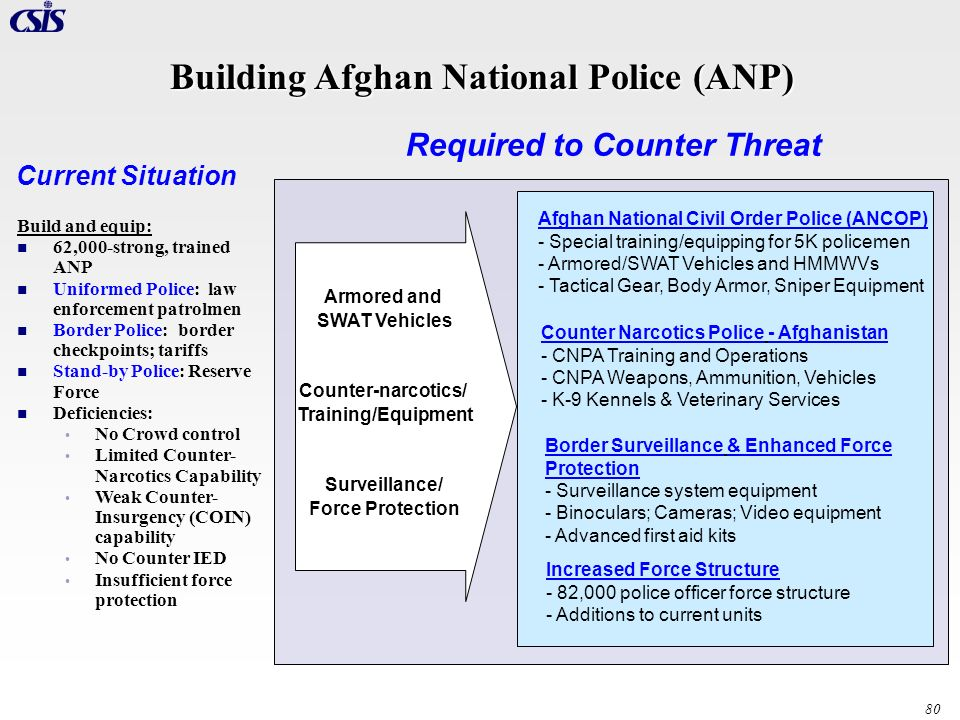 Building Afghan National Police (ANP) Required to Counter Threat