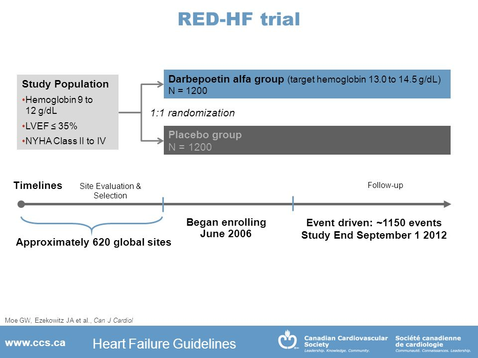 summary of the new treatment guidelines for hf