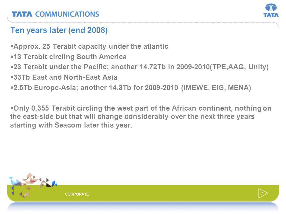 Ten years later (end 2008) Approx. 25 Terabit capacity under the atlantic. 13 Terabit circling South America.