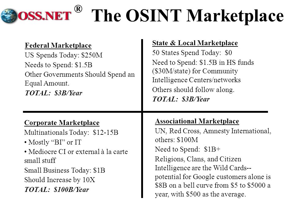 The OSINT Marketplace State & Local Marketplace Federal Marketplace
