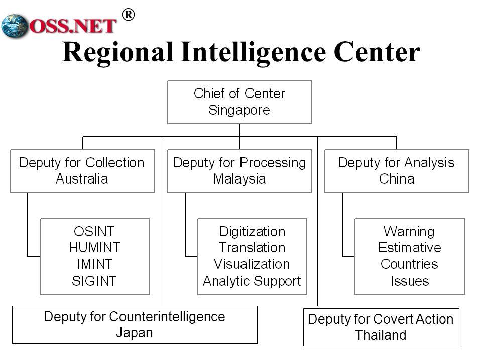 Regional Intelligence Center
