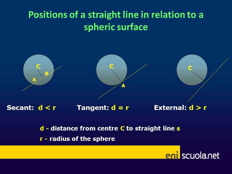 Positions of a straight line in relation to a spheric surface