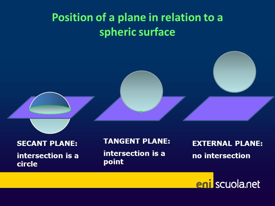 Position of a plane in relation to a spheric surface