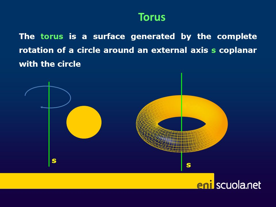 Torus The torus is a surface generated by the complete rotation of a circle around an external axis s coplanar with the circle.