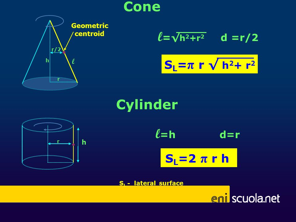 Cone l=√h2+r2 d =r/2 Cylinder l=h d=r SL=π r √ h2+ r2 SL=2 π r h l
