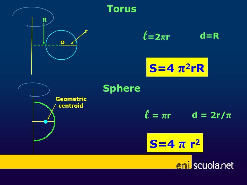 l=2πr l = πr S=4 π2rR S=4 π r2 Torus Sphere d=R d = 2r/π R r