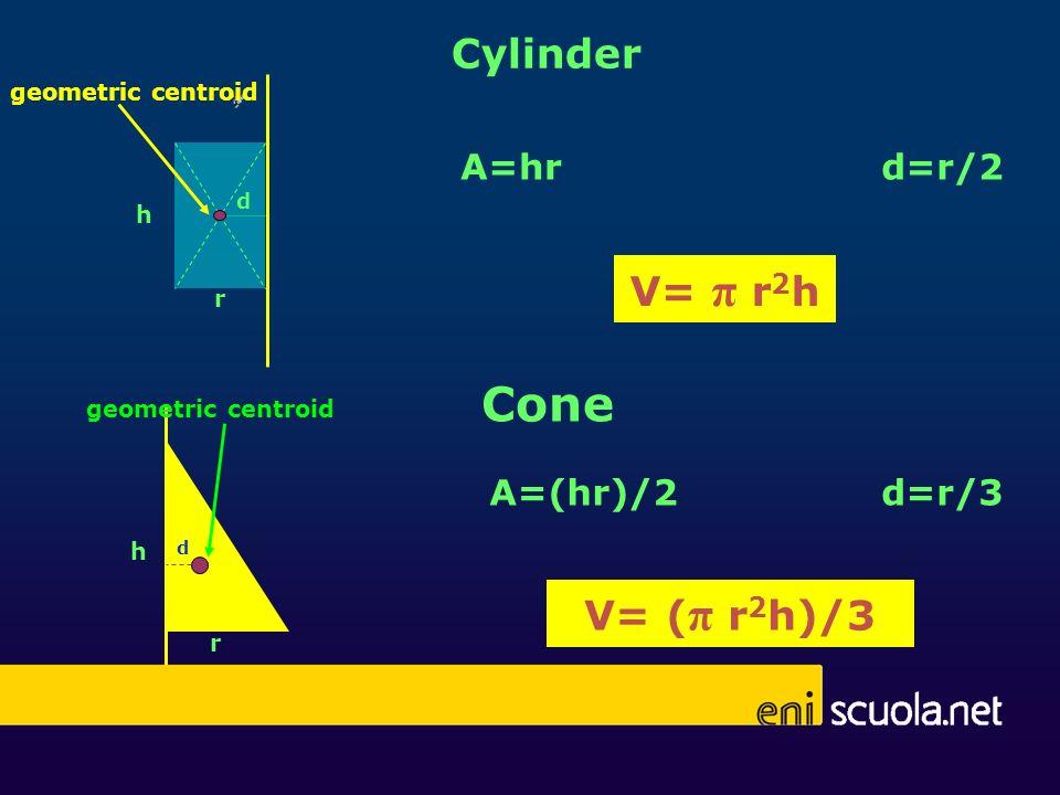 Cone Cylinder V= π r2h V= (π r2h)/3 A=hr d=r/2 A=(hr)/2 d=r/3