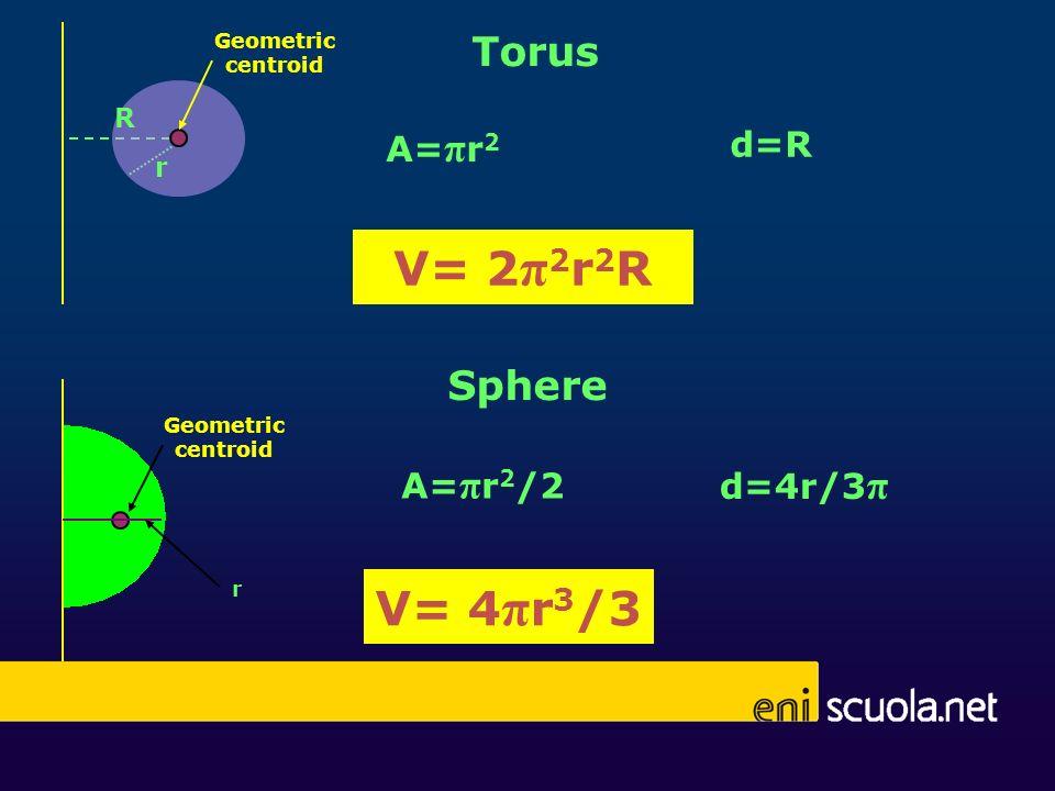 V= 2π2r2R V= 4πr3/3 Torus Sphere A=πr2 d=R A=πr2/2 d=4r/3π R r