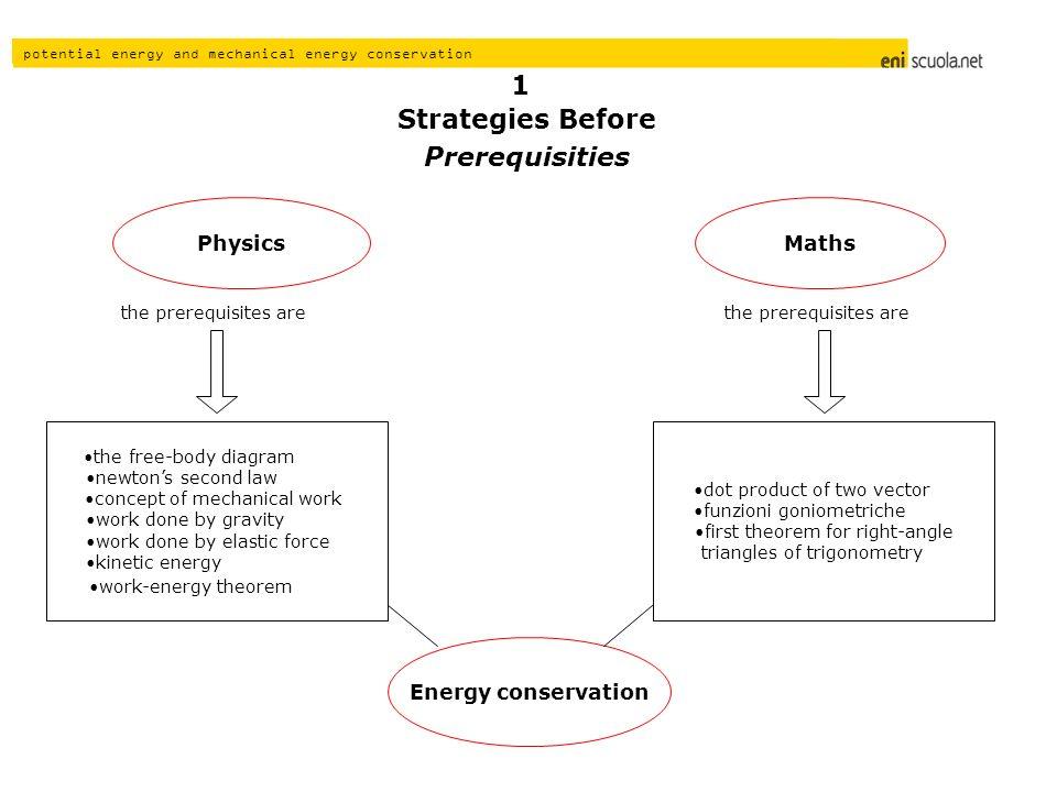 Strategies Before Prerequisities