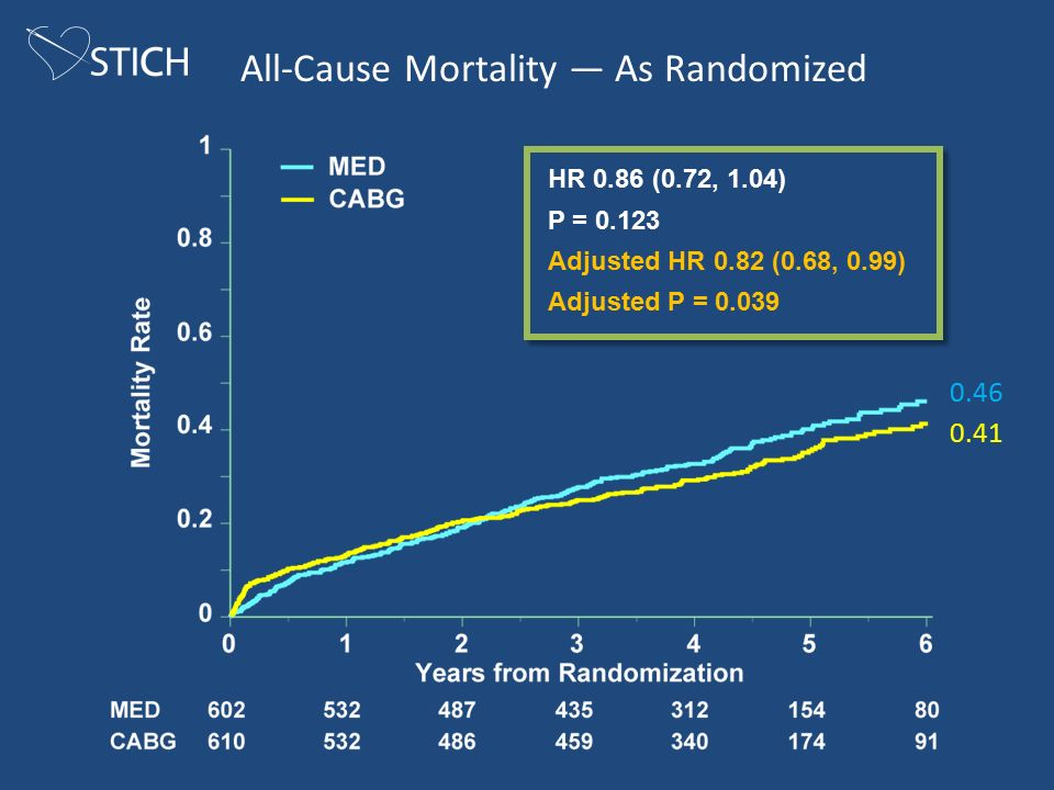 All-Cause Mortality — As Randomized