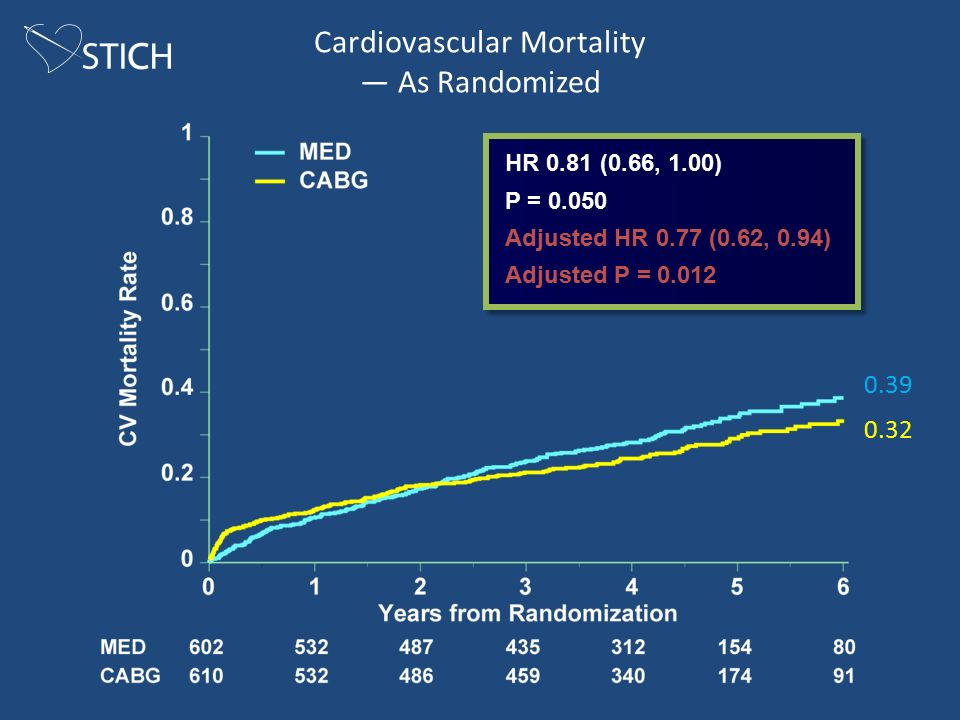 Cardiovascular Mortality — As Randomized