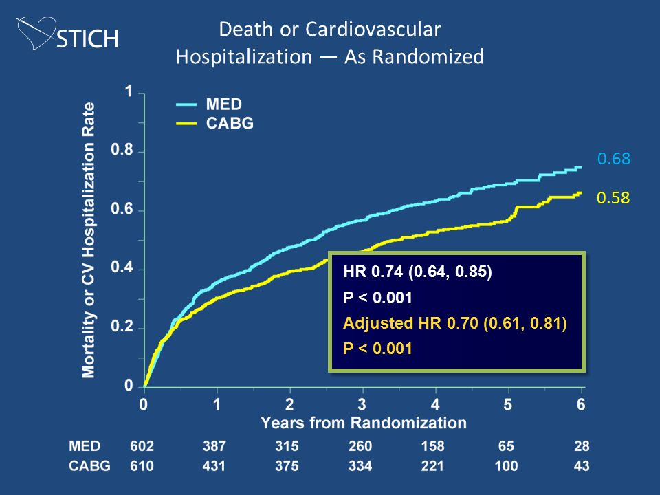 Death or Cardiovascular Hospitalization — As Randomized