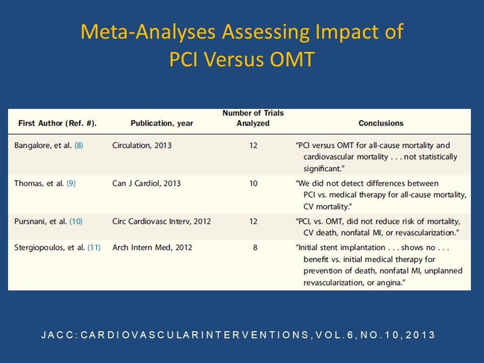 Meta-Analyses Assessing Impact of PCI Versus OMT