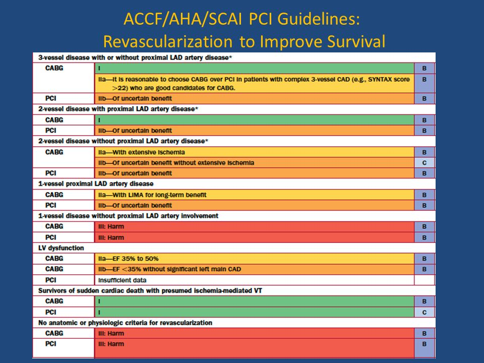 ACCF/AHA/SCAI PCI Guidelines: Revascularization to Improve Survival