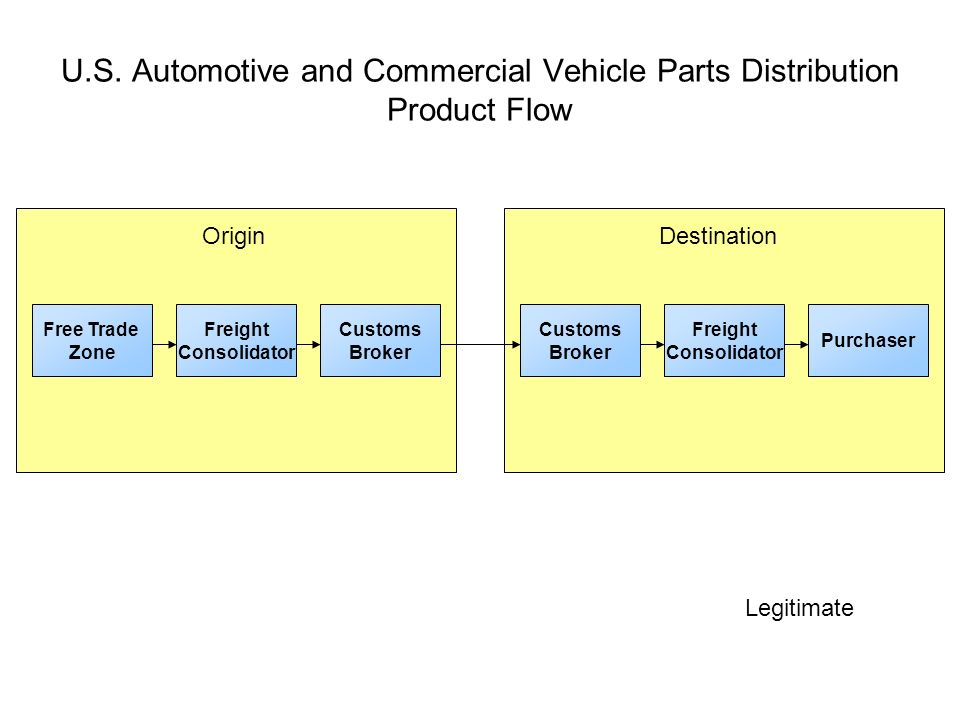 Vehicle Parts Product : Counterfeit and gray market flow chart ppt download