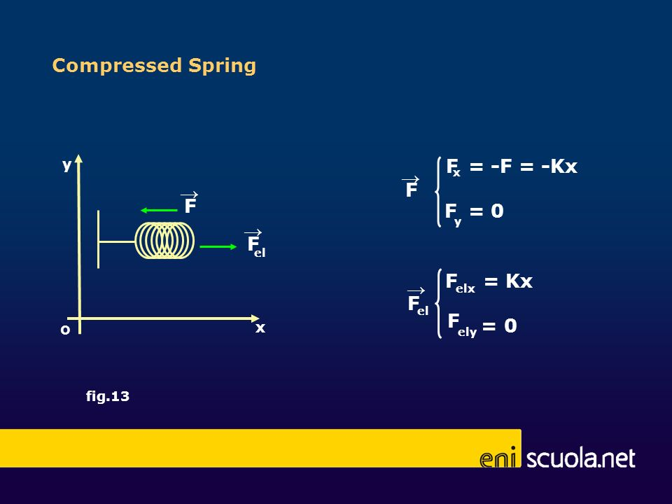 Compressed Spring F = -F = -Kx → F → F F = 0 F → F = Kx → F F = 0 o y