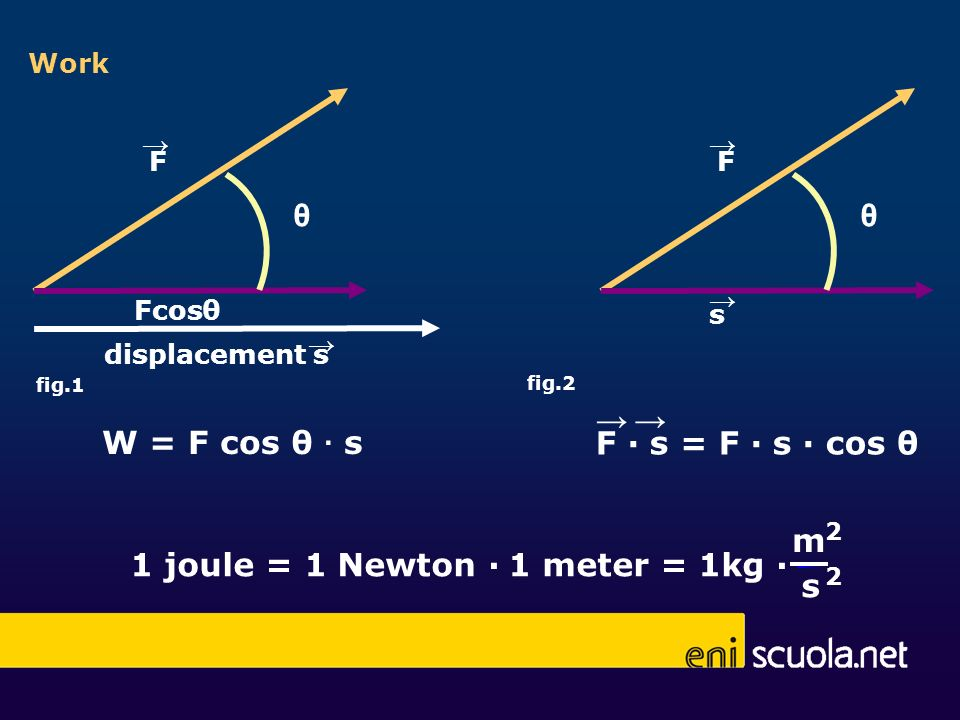 1 joule = 1 Newton ∙ 1 meter = 1kg ∙ s