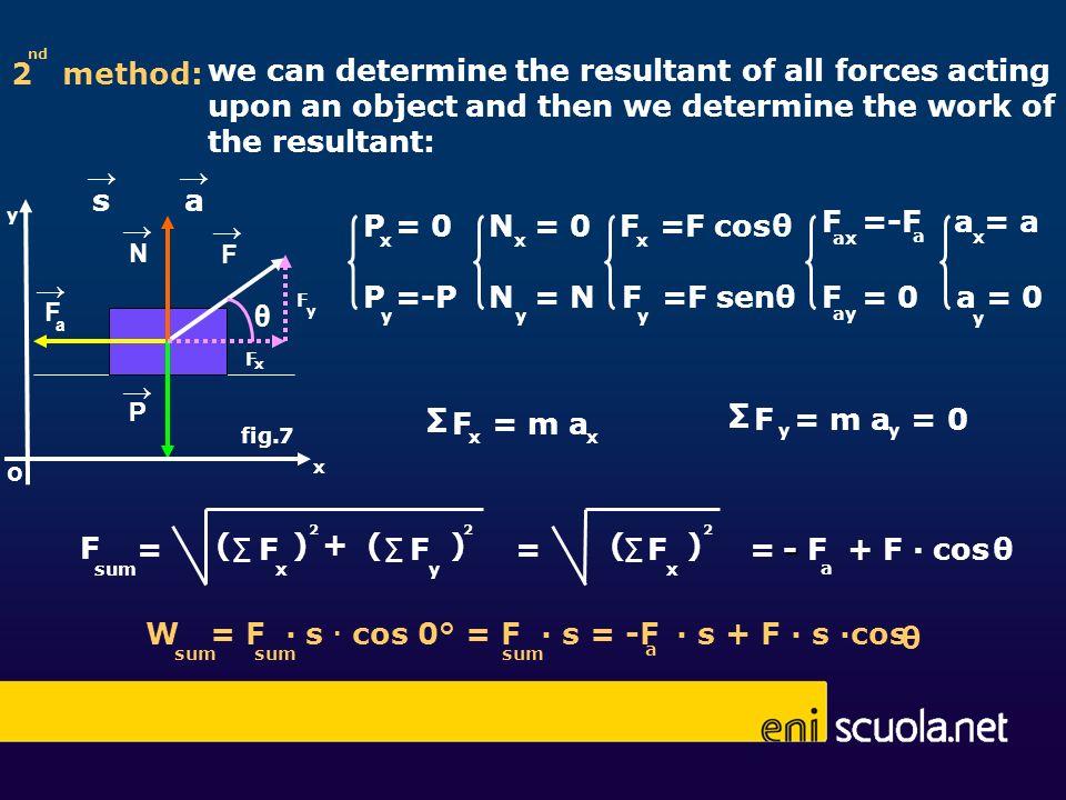 W = F ∙ s ∙ cos 0° = F ∙ s = -F ∙ s + F ∙ s ∙cos θ