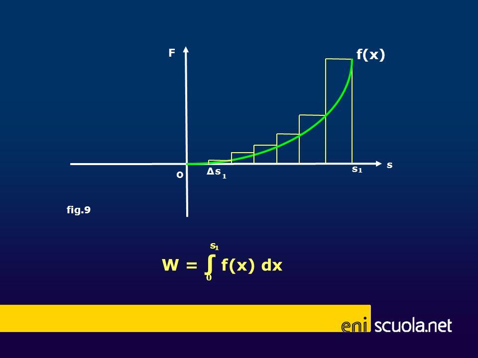 F f(x) s Δ s s o 1 1 fig.9 W = ∫ f(x) dx s 1