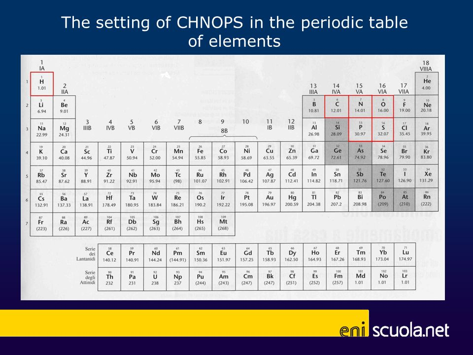 The setting of CHNOPS in the periodic table of elements