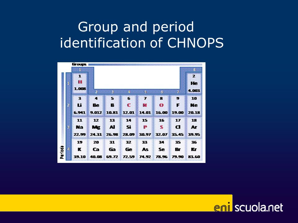 Group and period identification of CHNOPS