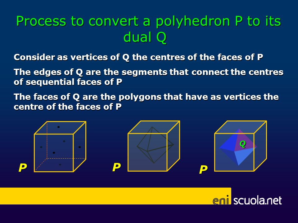 Process to convert a polyhedron P to its dual Q