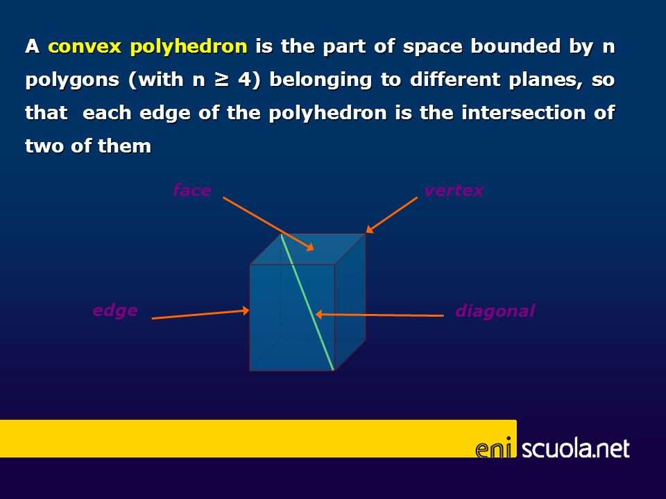 A convex polyhedron is the part of space bounded by n polygons (with n ≥ 4) belonging to different planes, so that each edge of the polyhedron is the intersection of two of them
