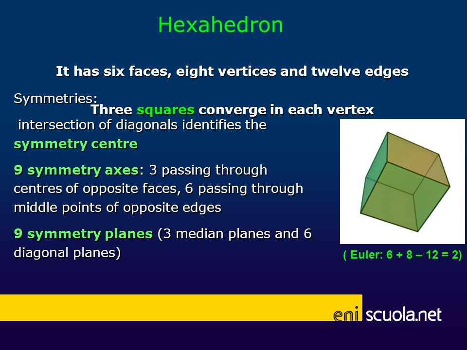 Hexahedron It has six faces, eight vertices and twelve edges