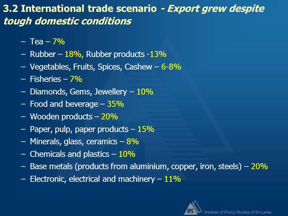 3.2 International trade scenario - Export grew despite tough domestic conditions