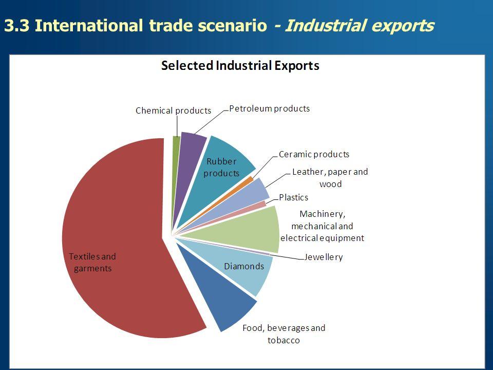 3.3 International trade scenario - Industrial exports