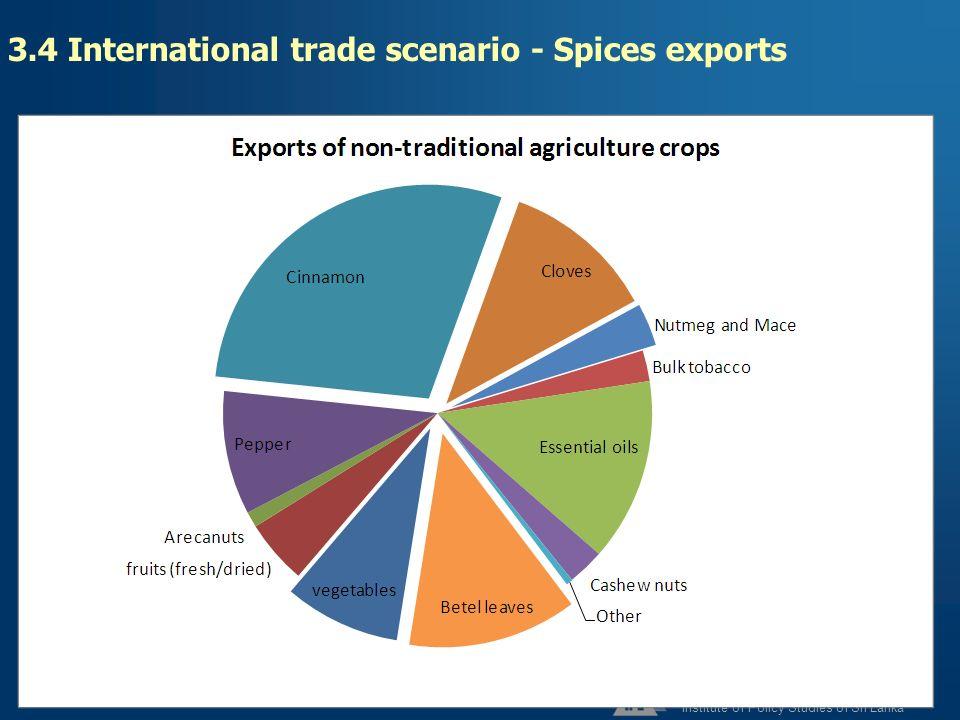 3.4 International trade scenario - Spices exports
