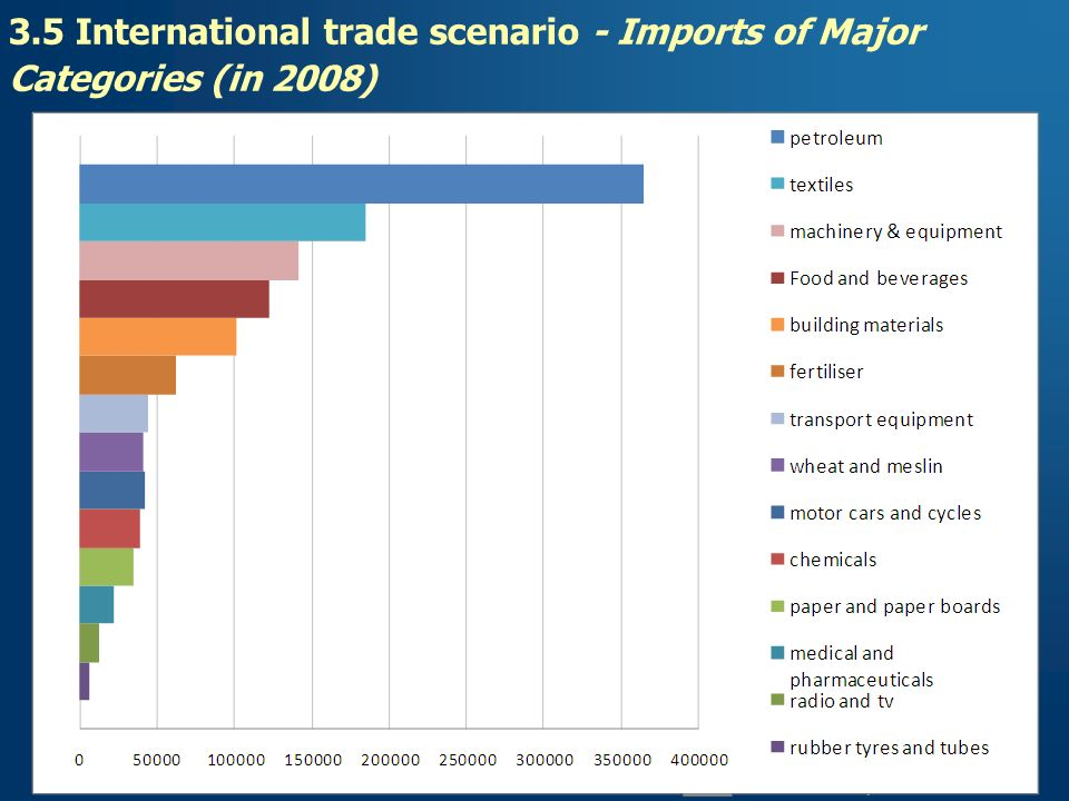 3.5 International trade scenario - Imports of Major Categories (in 2008)