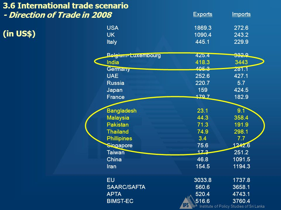 3.6 International trade scenario - Direction of Trade in 2008 (in US$)