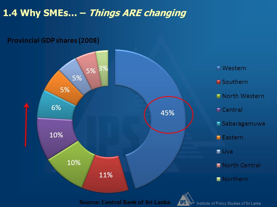 1.4 Why SMEs… – Things ARE changing