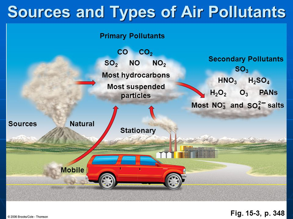 chapter 1 air pollutants sources and Although some pollutants are released by natural sources like volcanoes,  coniferous  a summary of the major air pollutants and their effects is given in  the.