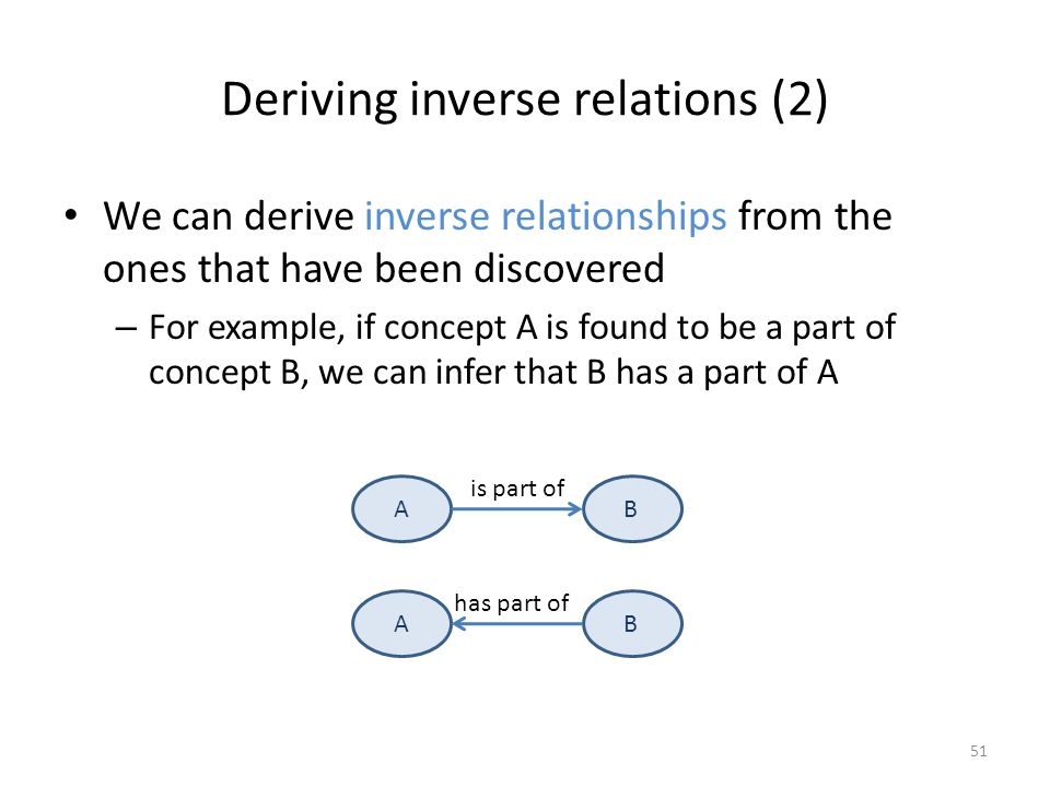 synonym for inverse relationship