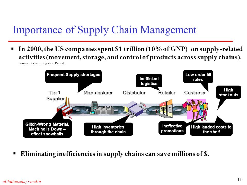 Target costing for supply chain management