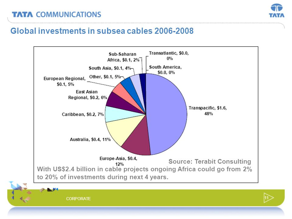 Global investments in subsea cables