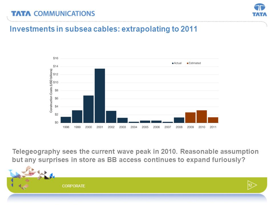 Investments in subsea cables: extrapolating to 2011