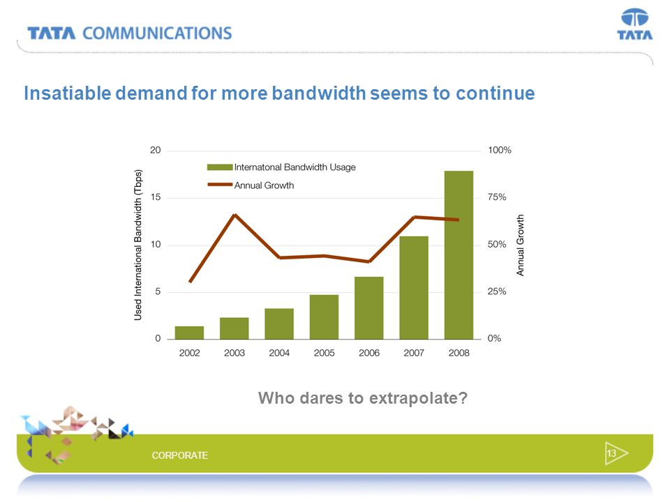Insatiable demand for more bandwidth seems to continue
