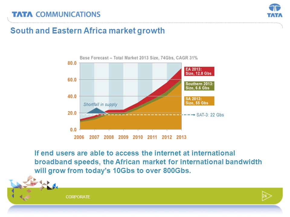 South and Eastern Africa market growth