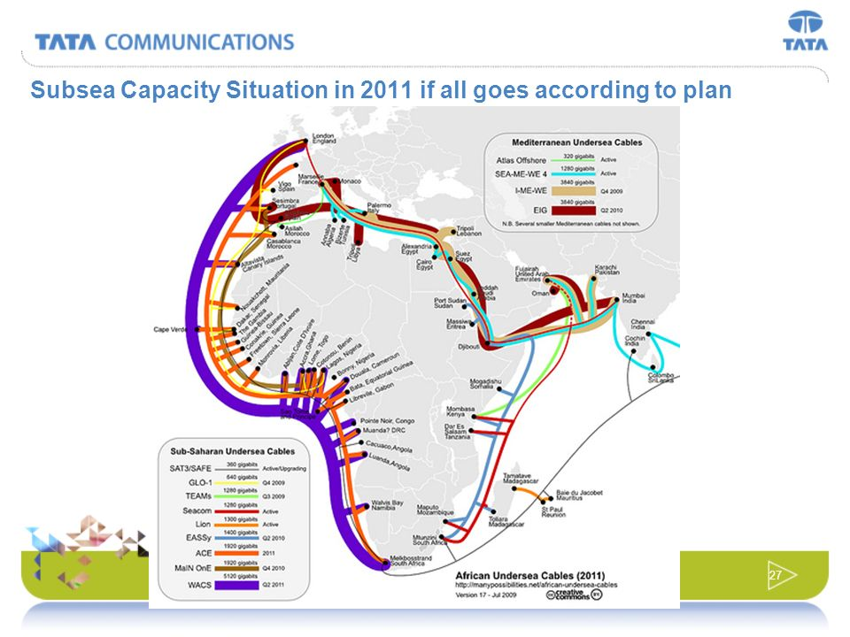 Subsea Capacity Situation in 2011 if all goes according to plan