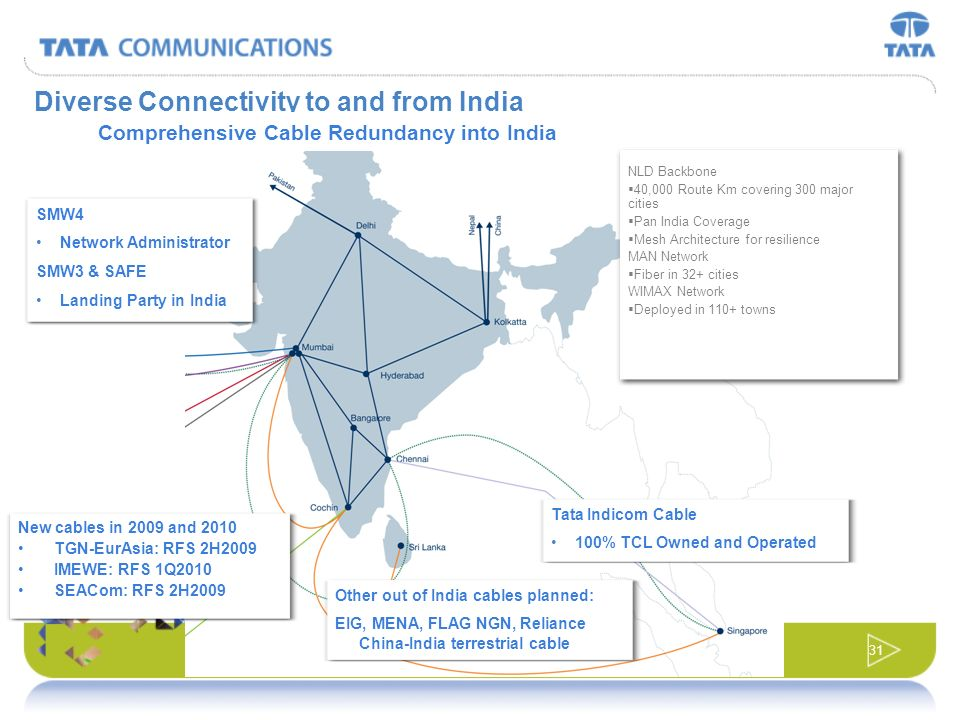 Diverse Connectivity to and from India
