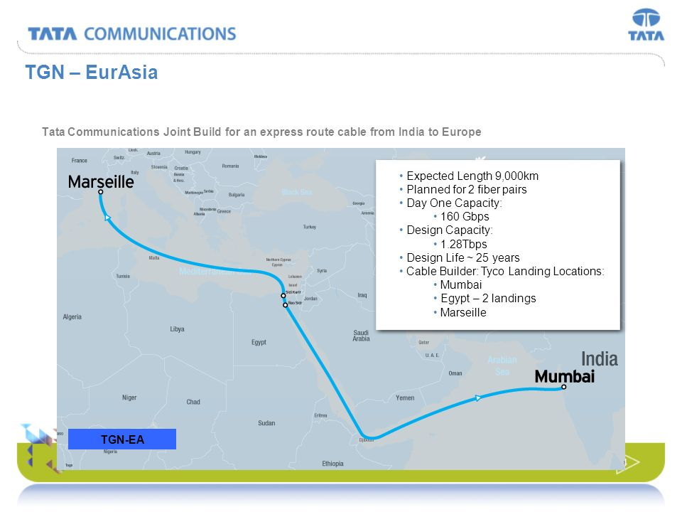 TGN – EurAsiaTata Communications Joint Build for an express route cable from India to Europe. Expected Length 9,000km.