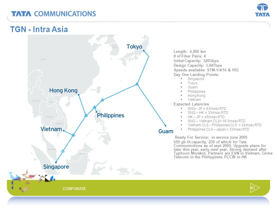 TGN - Intra Asia Length: 6,800 km # of Fiber Pairs: 4